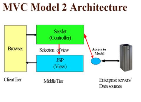 Introduction to Java Server Pages ( JSP ) | JavaStrokes | Java ...
