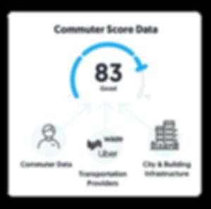 commuter score data_2x.png