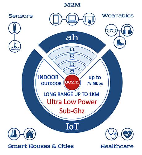 Methods2Business-Wi-Fi-HaLow-Logo-78Mbps