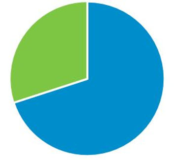 graph pie chart fraction funding proportion fraction percentage