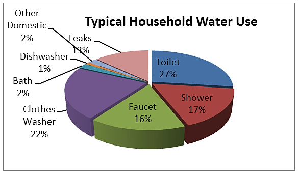 elco water district household water usage