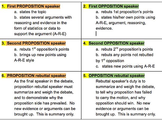 Regeln DRESDEN Debating Union