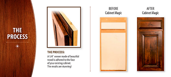 What is cabinet refacing