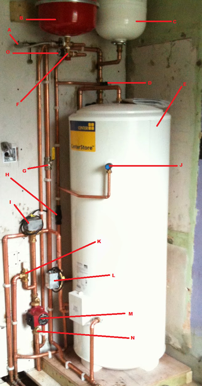 Name The Central Heating System Component Part 1 Gas