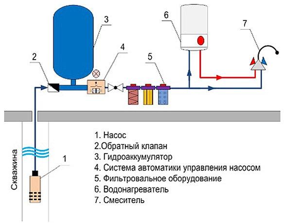 Водопровод своими руками из скважины схема