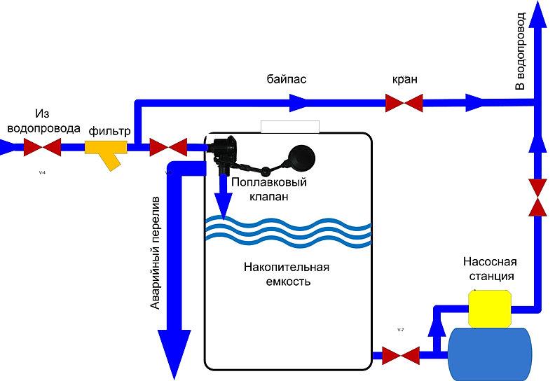 Как сделать постоянное давление воды в частном доме из 151