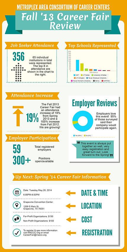 MAC3 Fall '13 Career Fair Review