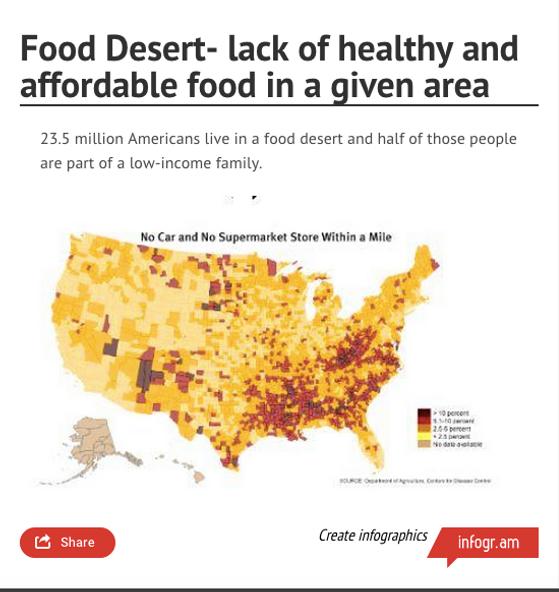 Food Desert Infographic Sliceofheaven - Food desert map us