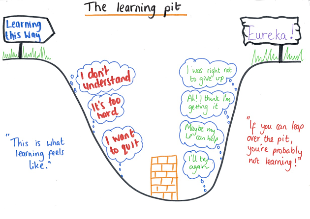 From mrs morris this week we have been talking about the learning pit