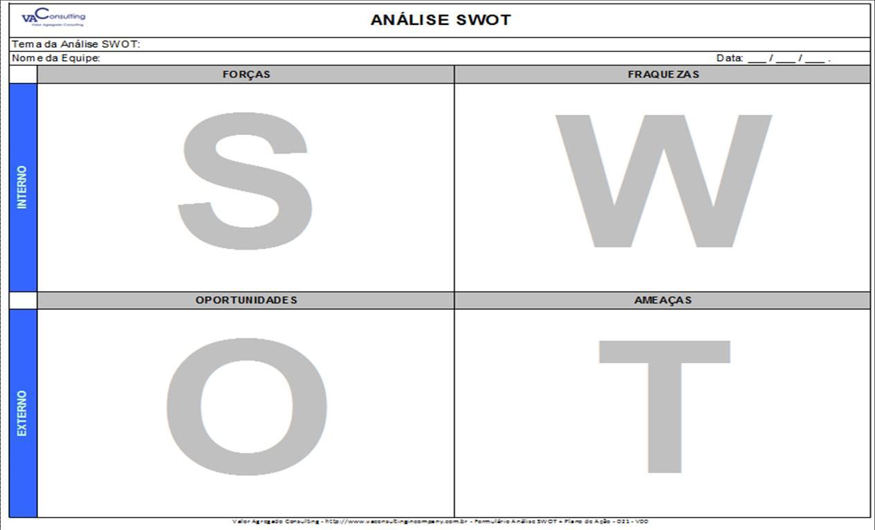 Análise SWOT + Plano de Ação