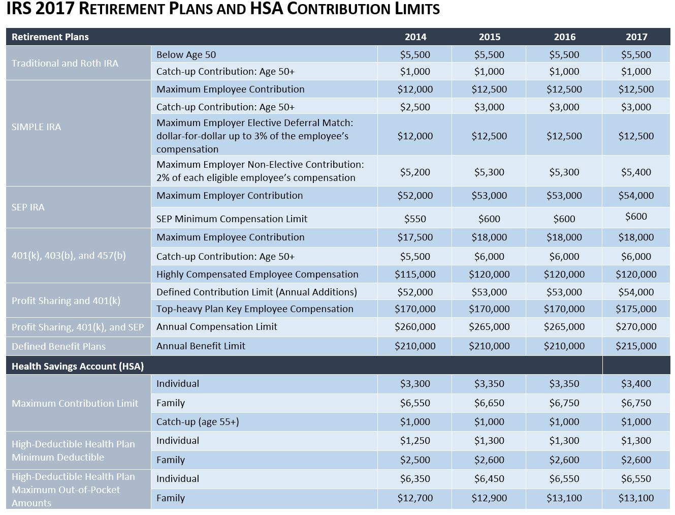 Irs 2017 retirement plans and hsa limits lestna capital group irs 2017 retirement plans and hsa limits lestna capital group 401k fiduciary services financial planning falaconquin