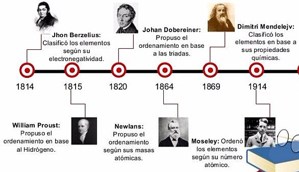 Quimica historia de la tabla periodica resultado de imagen para historia de la tabla periodica urtaz Images
