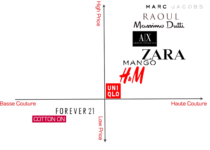 zara analysis Profile of zara zara is a spain-based clothing and accessories retailer founded by husbandwife duo amancio ortega and rosalia mera under the umbrella of inditex group.