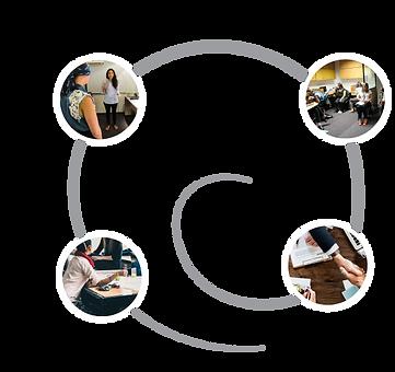 Descripción de etapas de los talleres de incusión laboral