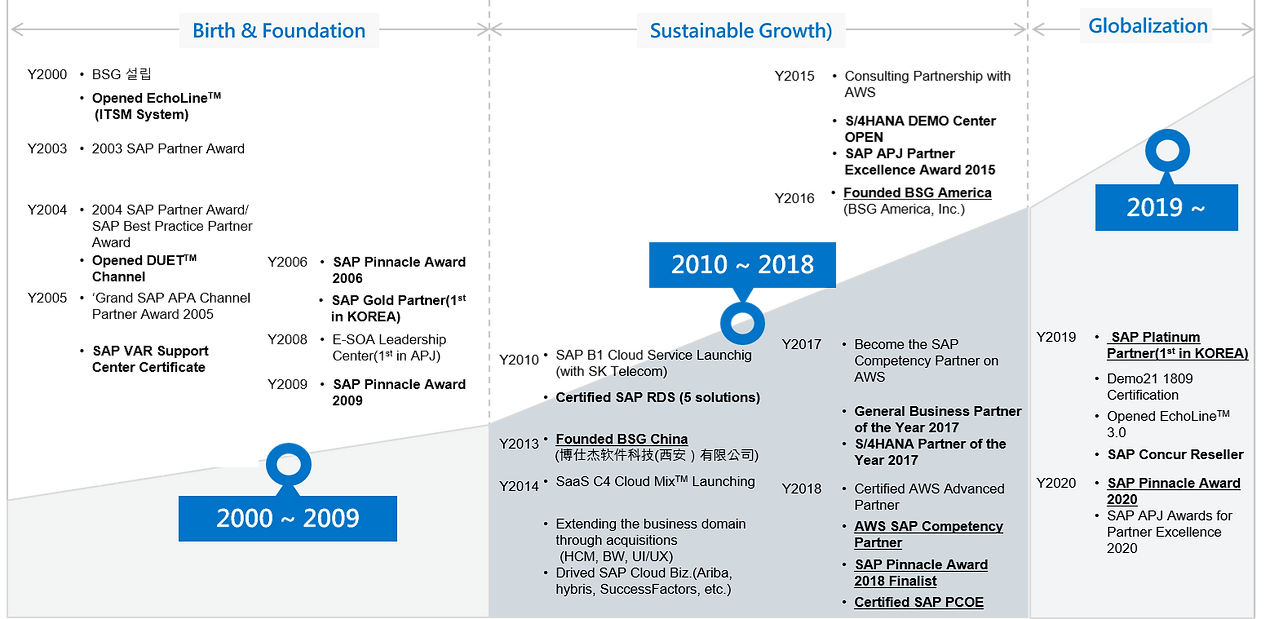 BSG History, SAP, Cloud