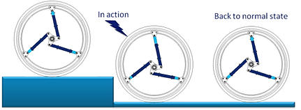 The Acrobat™ wheel selective suspension system