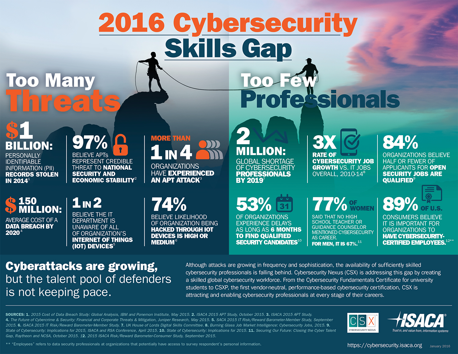 Starting a cyber security career cyber security education and starting a cyber security career cyber security education and training 1betcityfo Gallery