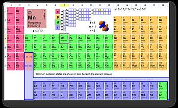 Blog informtica tablas periodicas la tabla peridica es la disposicin de elementos qumicos dadas las leyes de la periodicidad la estructura de la tabla peridica permite el reconocimiento urtaz Image collections