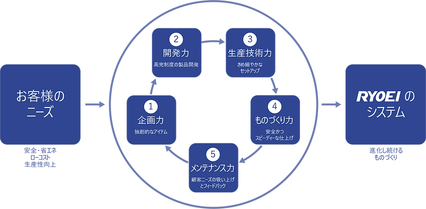Ryoei innovation Cycle Japanese Website.