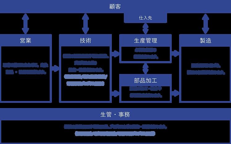 work flow japan website.png