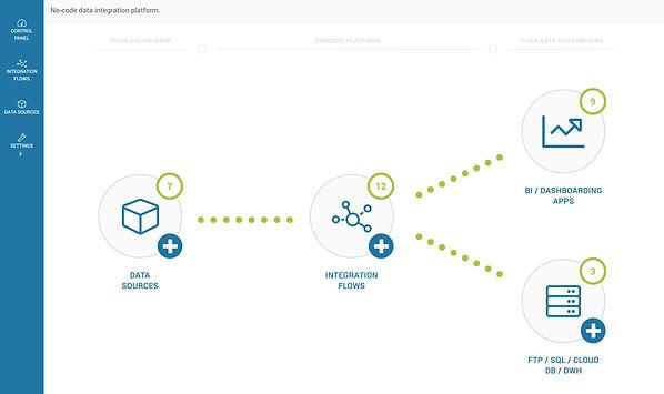 workflow dataddo no-code integration platform