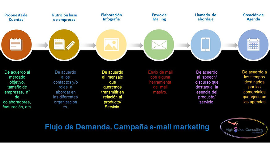 Flujo_de_Generación_de_Demanda_Hisales.j