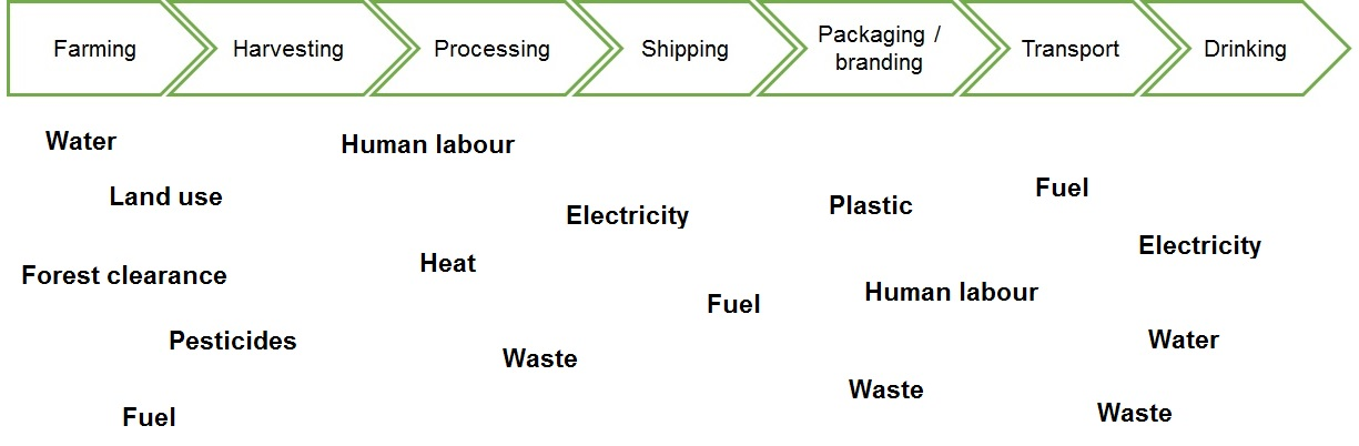 Image showing a supply chain process with sustainability impacts