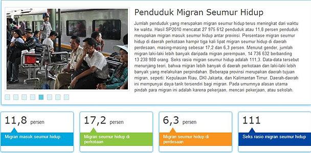 Penduduk Migran Indonesia
