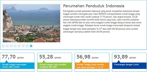 Perumahan penduduk di Indonesia