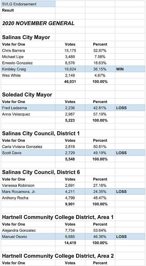 Election Results 2020 -  -1.png