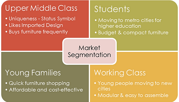ikea demographic segmentation Customer segmentation enables businesses to create messages that will resonate deeply with particular audiences by dividing consumers into niche groups.
