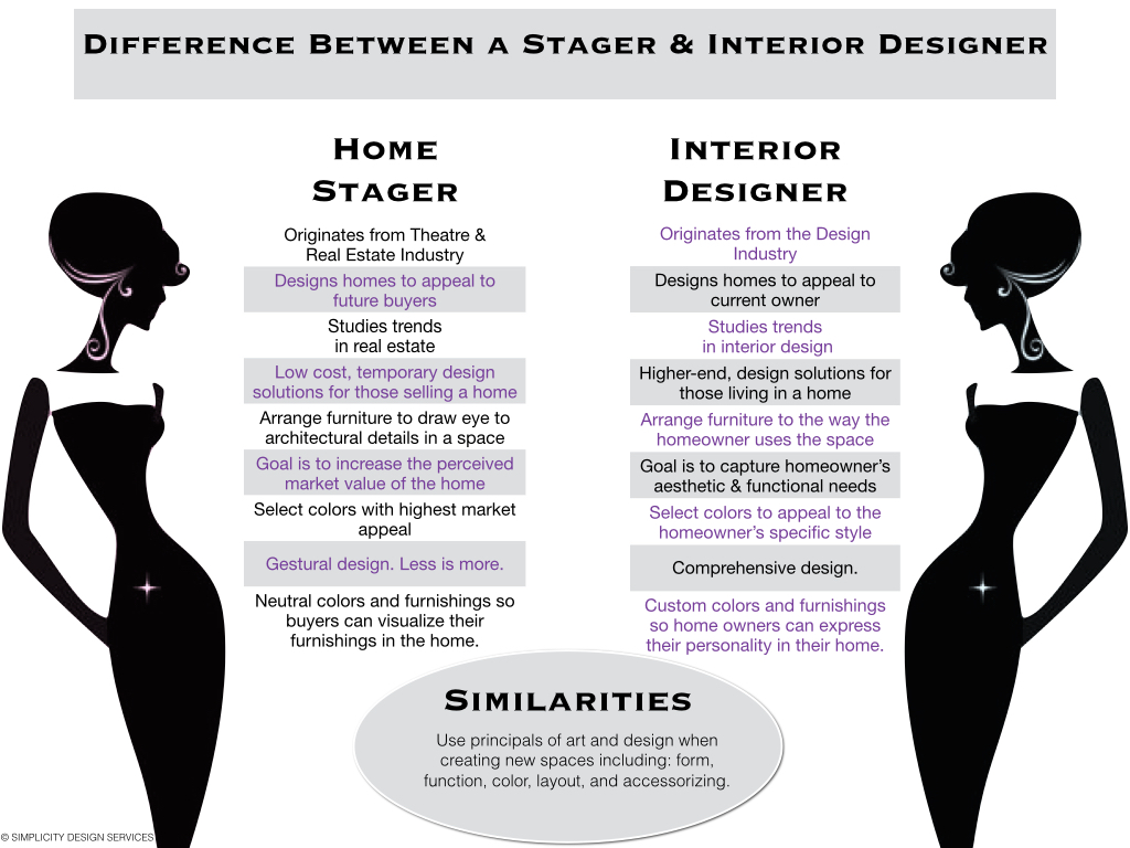 Understanding The Difference Between Staging Interior Design