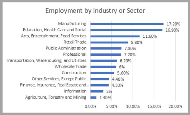 Verdigris Population Employment