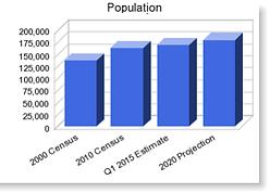 Verdigris Population | Demographics