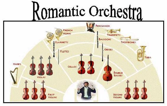 the changes from the classical period to the romantic era The era of romantic music is defined as the period of european classical music that runs roughly from 1820 to 1900, as well as music written according to the these changes brought an expansion in the sheer number of symphonies, concerti and tone poems which were composed, and the number of.