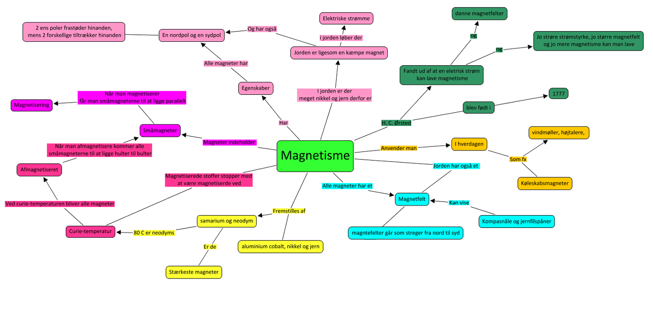 Magnetisme Created By Emmahoeeg Based On My Small