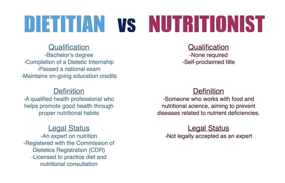 National Nutrition Month Dietitian Vs Nutritionist Mckennard
