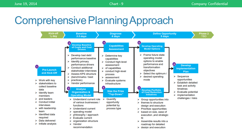 "plan of approach Approach"" to strategic planning surprisingly, this approach often ends up with very tactical plans that do not create a compelling vision for the future nor strong."