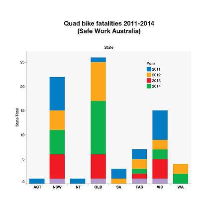 Quad Bike Injuries Graph.jpg
