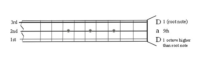 Guitar guitar chords in open d : spatchcockandwurzill | Guitar Resources