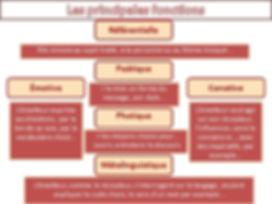 Les principales fonctions d'un texte.