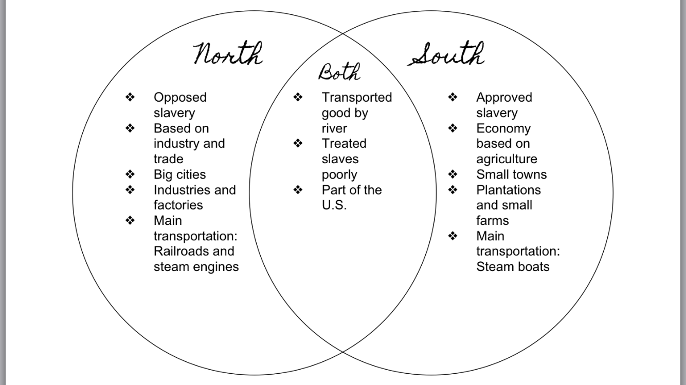 comparing antebellum north and south venn diagram