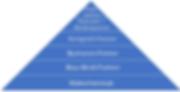 Sponsorenpyramide.png