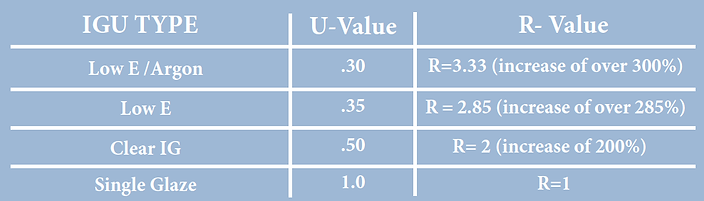 R_and_U_value_chart.png