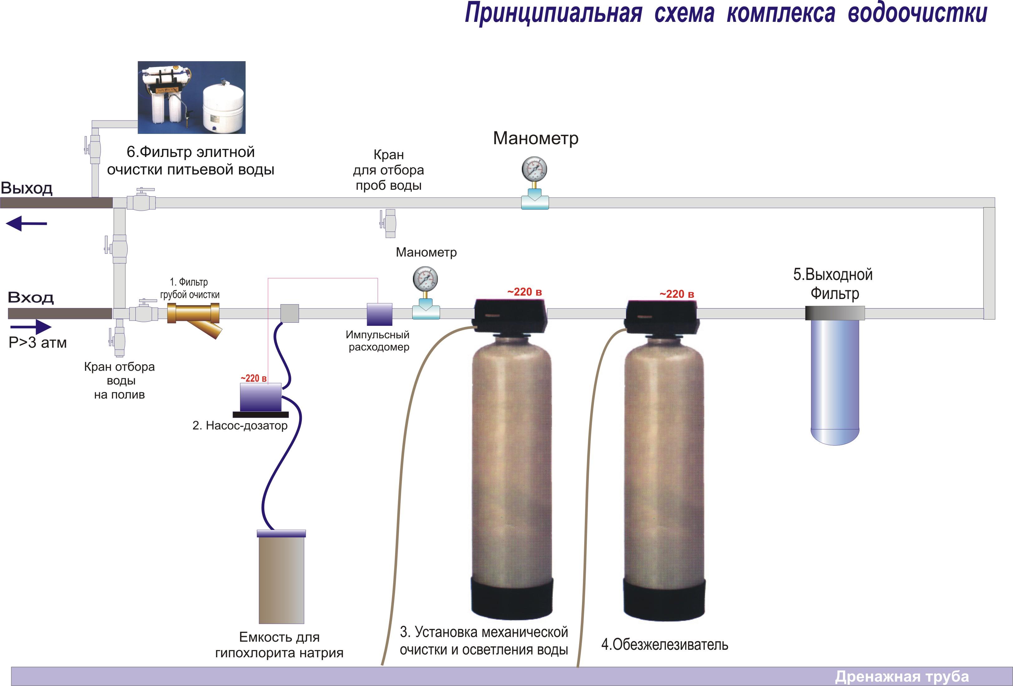 Принципиальная схема обустройства скважины