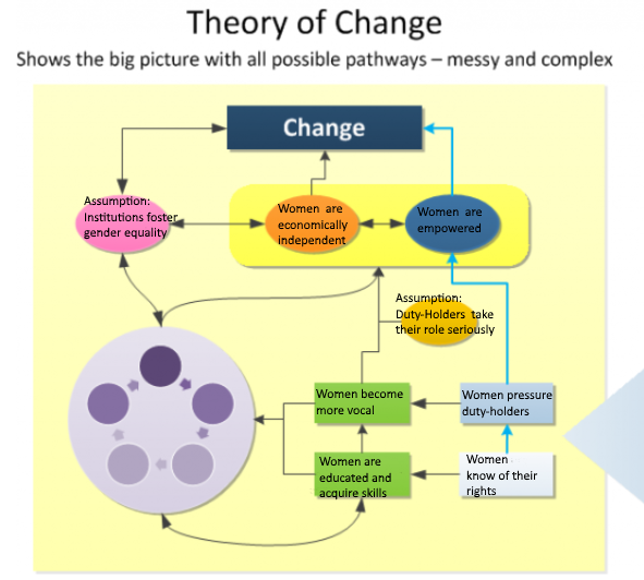 matrix of theoretical change models Change management models are useful in that they describe and simplify a process so that we can understand and apply the principles the top models of change management described on this page have proven their value but all focus on very different processes and outcomes.