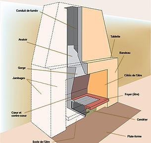 Cheminee insert definition - Construire cheminee foyer ouvert ...