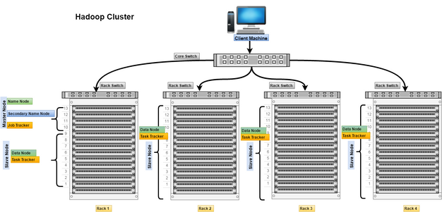 Hadoop Cluster | Pacific Big Data - Providing value from data to ...