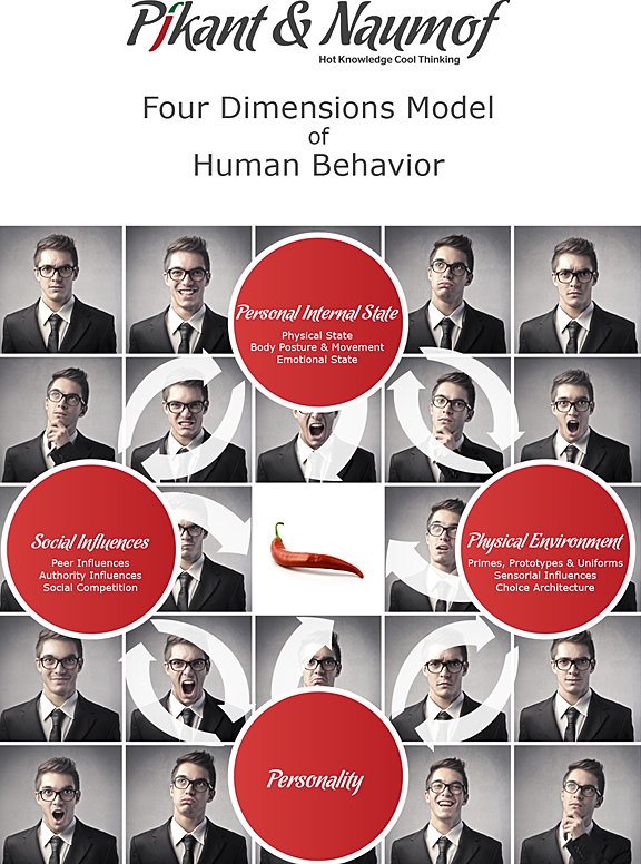 4D Model of human behaviour