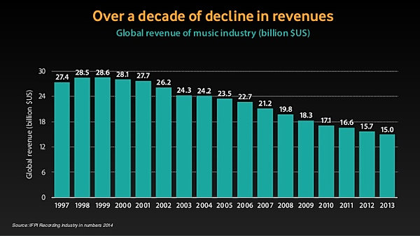 effect of piracy on music industry